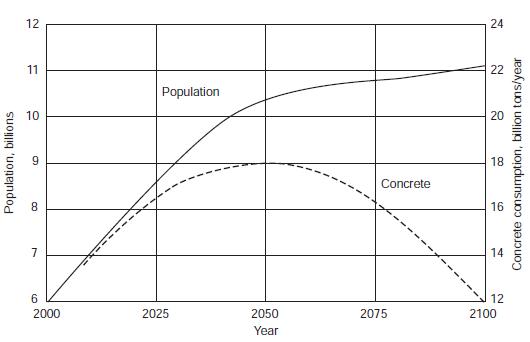بتن و رشد جمعیت